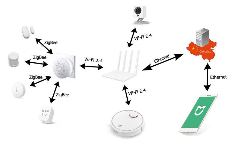 Схема подключения устройств