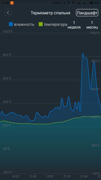 Динамика температуры на графике Xiaomi
