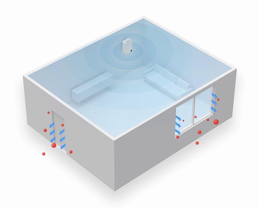 Очищение помещения SmartMi Air System