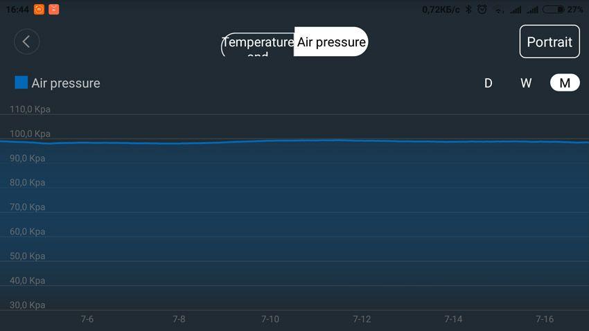 График изменения атмосферного давления на датчике температуры Aqara