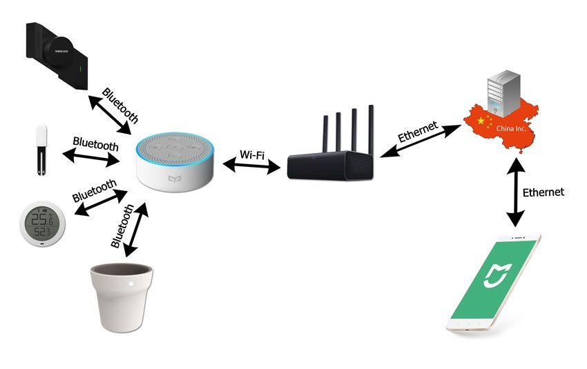 Схема работы Bluetooth в умном доме Xiaomi