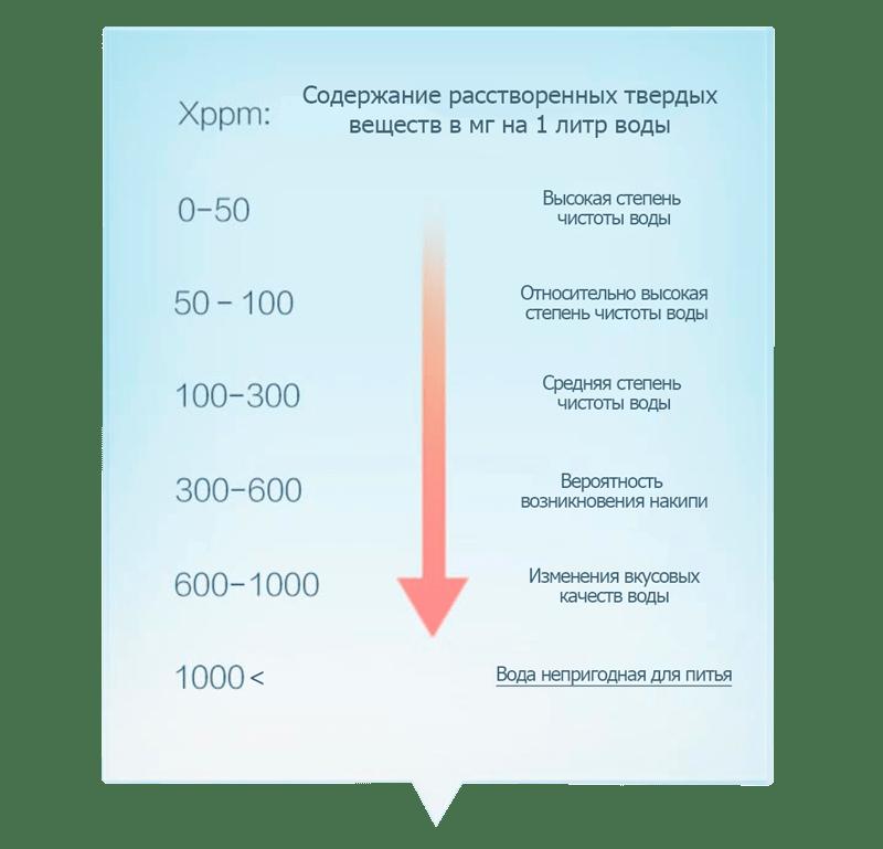 TDS таблица качества воды для тестера Xiaomi
