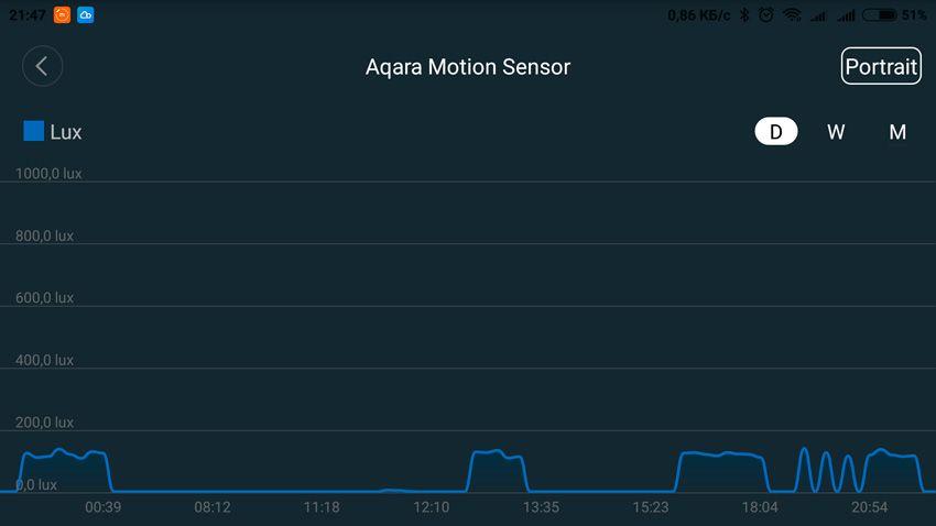 График освещенности Aqara