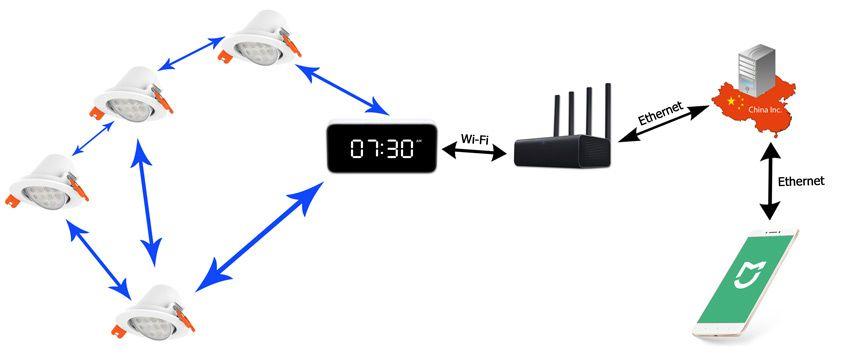 Схема подключения Bluetooth Mesh