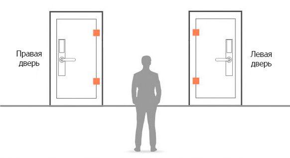 Определение стороны открытия двери