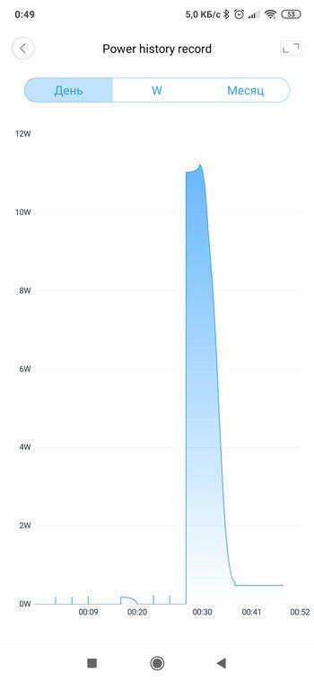 Сколько электричества потребляет лампа Philips