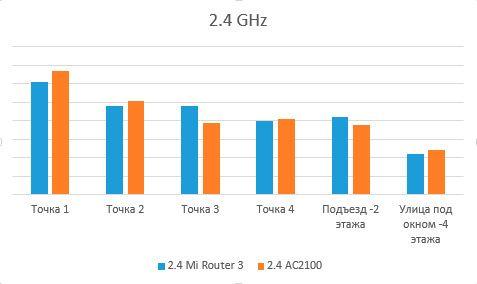 Сравнение сетей 2.4 GHz