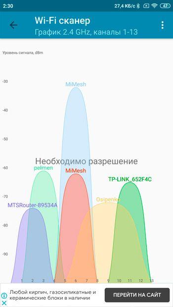График загрузки сети WiFI 2.4