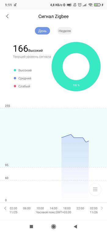 График уровня ZigBee сигнала
