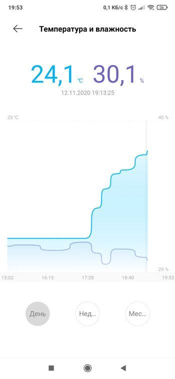 График изменения температуры