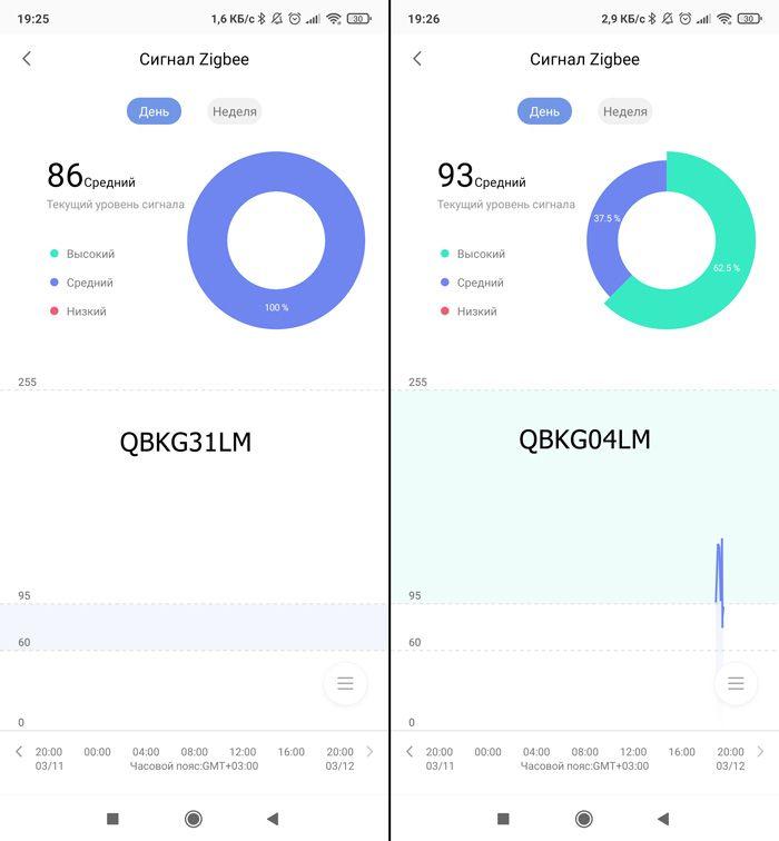 Сравнение дальности ZigBee разных версий