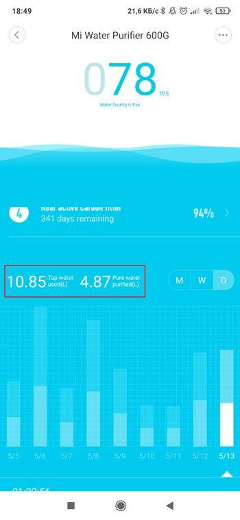 Сколько уходит воды