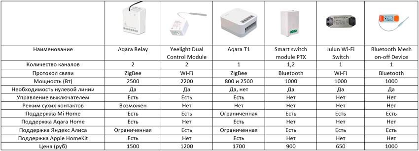 Сравнительная таблица реле Xiaomi
