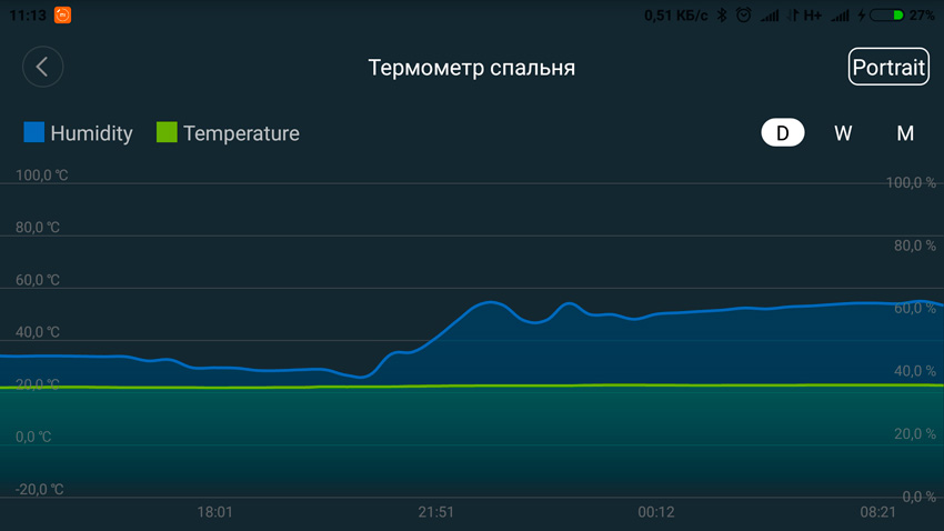 график изменения влажности